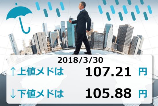 107円台の空気は薄い。ドル/円は106円台へ落下