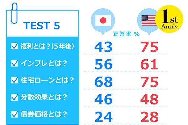 (比較2)どっちが高い?日VS米 経済IQテスト正答率