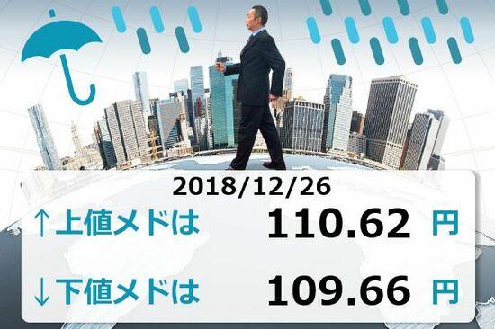 日経平均1,000円超下げ、ドル円は110円ちょうど付近まで下落
