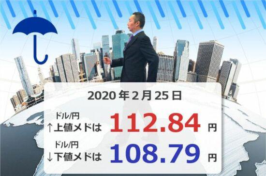 NY株式、1,000ドル超える暴落!ドル/円は大幅円高、110円前半まで下落。感染拡大に怯える