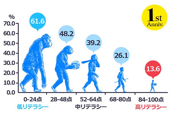 (まとめ)日本人のお金のIQ進化論:投資教育とお金のリテラシーの関係