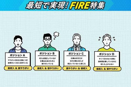 自分がHAPPYになれるのはどの「FIRE」型?