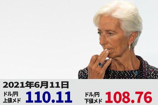 米インフレは長続きしない? ドル/円、失望で下落。再び108円台に近づく