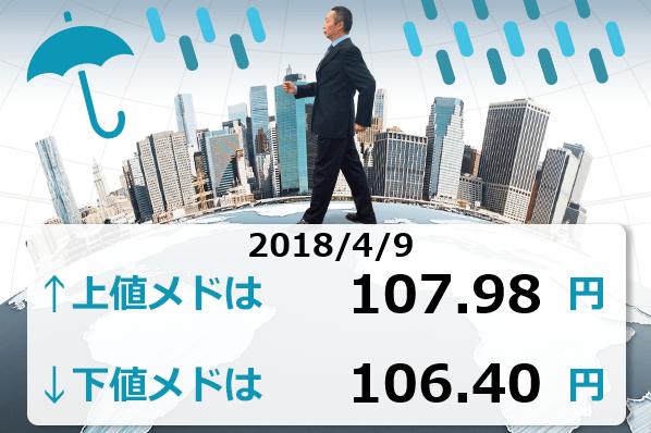 今週のレンジ予想。ドル/円は106円台をキープできるか?