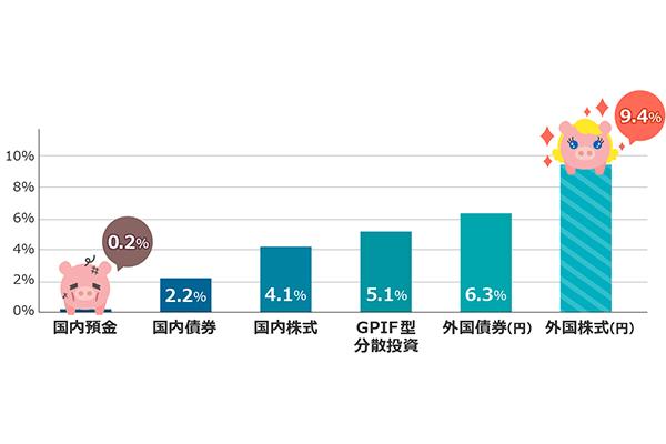 デフレ脱却で預貯金は実質目減り。物価上昇に強い資産形成法は?