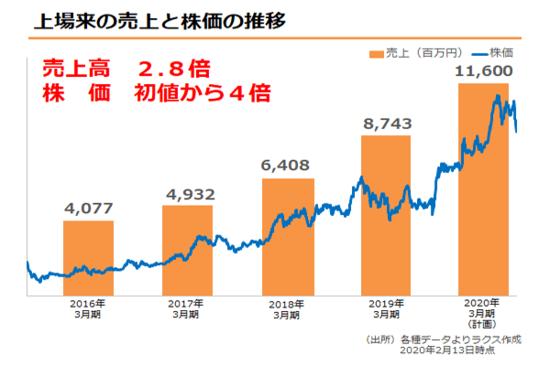 【IR広告】ラクス:上場後、売上2.8倍、株価4倍!<br />株価上昇の理由は安定・高成長な業績を作り出すビジネスモデルにあり