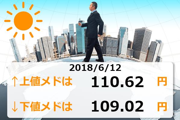 本日米朝会談!ドル/円の反応はどうなるか?